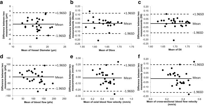 Inter-visit measurement variability of conjunctival vasculature ...