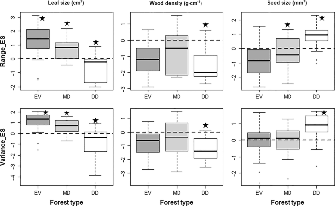 Functional trait and community phylogenetic analyses reveal