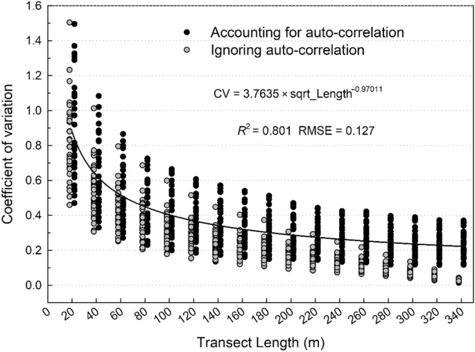 Influence of transect length and downed woody debris