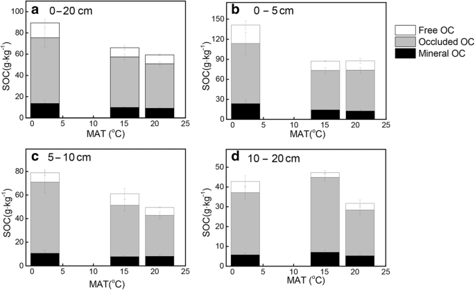 Changes in soil organic carbon contents and fractionations
