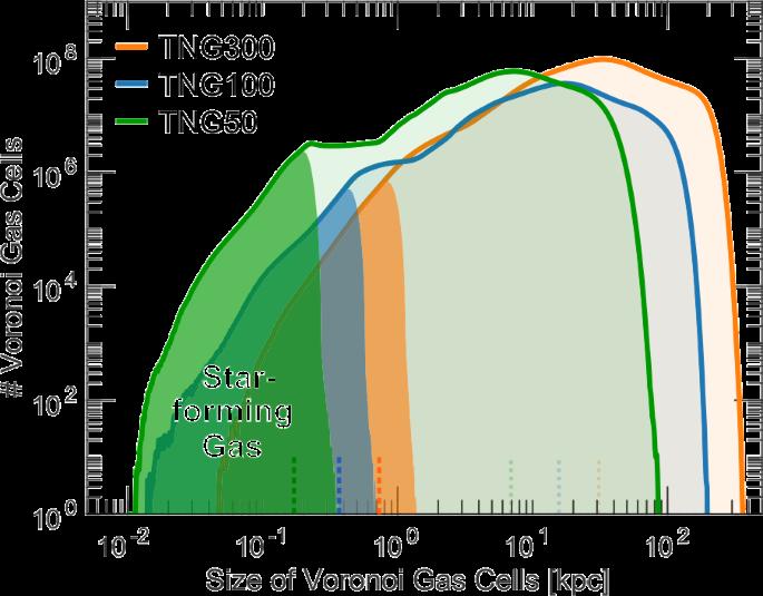 The IllustrisTNG simulations: public data release | Computational