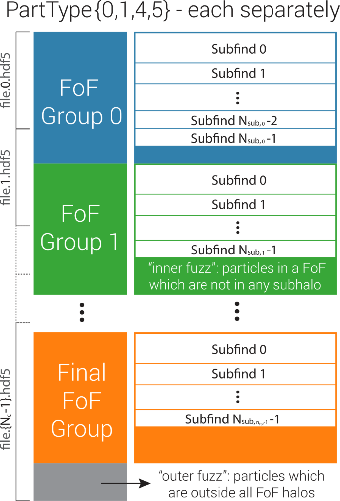 The IllustrisTNG simulations: public data release   Computational