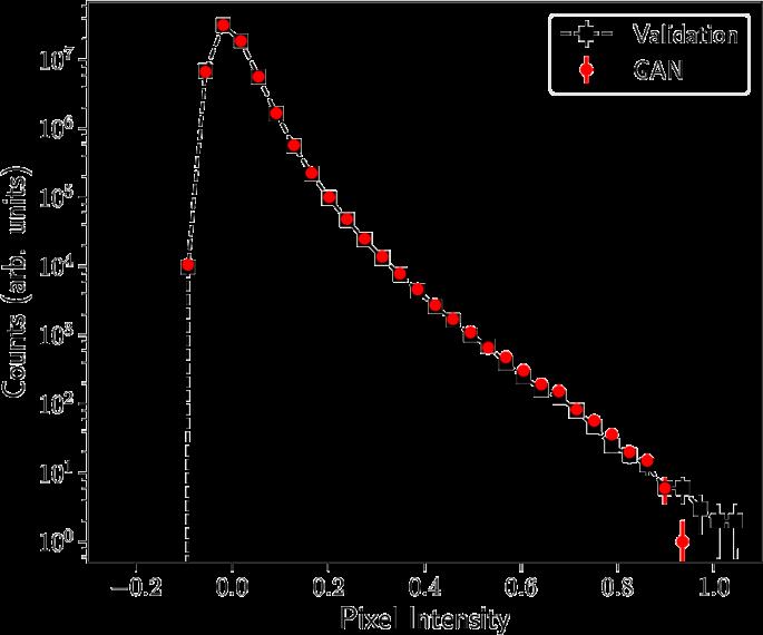 CosmoGAN: creating high-fidelity weak lensing convergence
