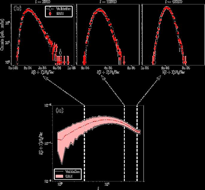 CosmoGAN: creating high-fidelity weak lensing convergence maps using
