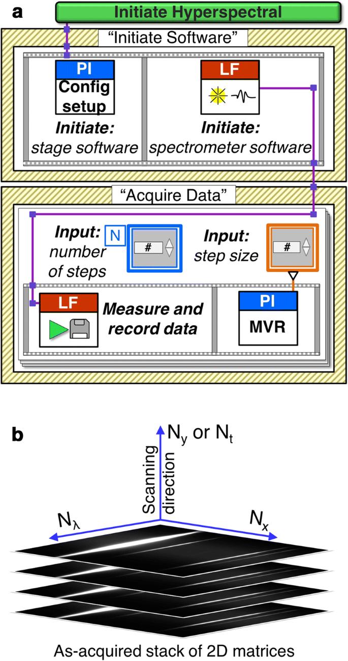 Micro-Extinction Spectroscopy (MExS): a versatile optical