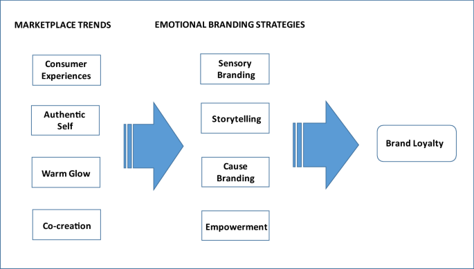 This image shows the relationship between the strategies and marketing efforts.