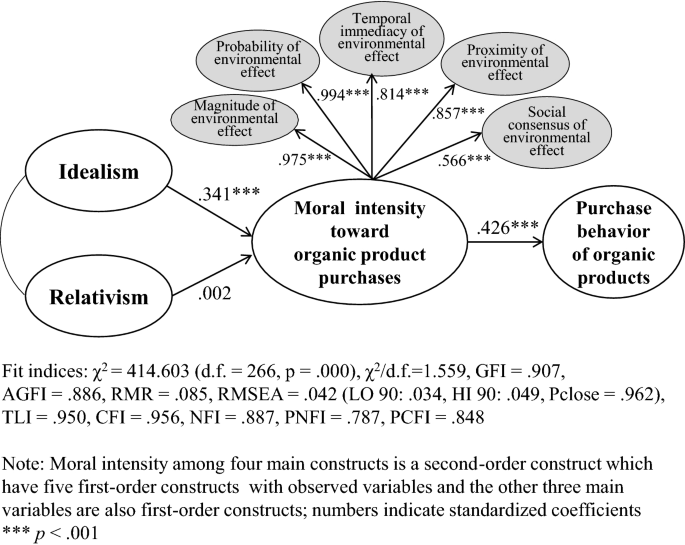 The Impact Of Moral Philosophy And Moral Intensity On Purchase Behavior Toward Sustainable Textile And Apparel Products Springerlink