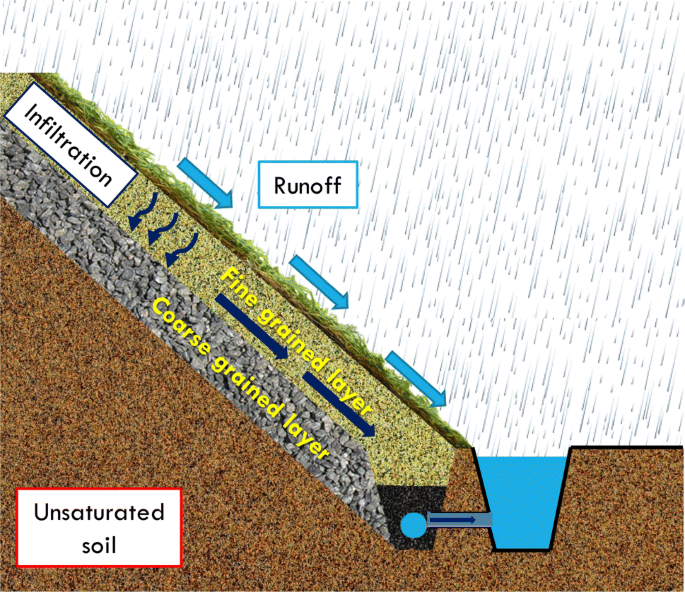 Role of unsaturated soil mechanics in geotechnical engineering ...