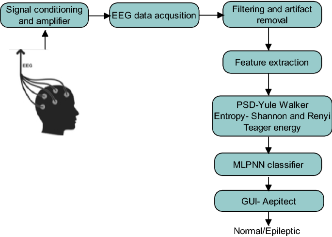 Automated epileptic seizures detection using multi-features