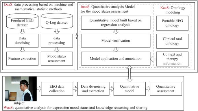 WaaS architecture-driven depressive mood status quantitative