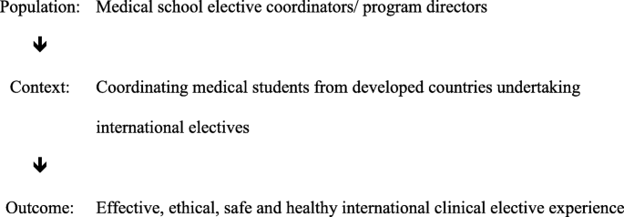 Healthy, safe and effective international medical student electives