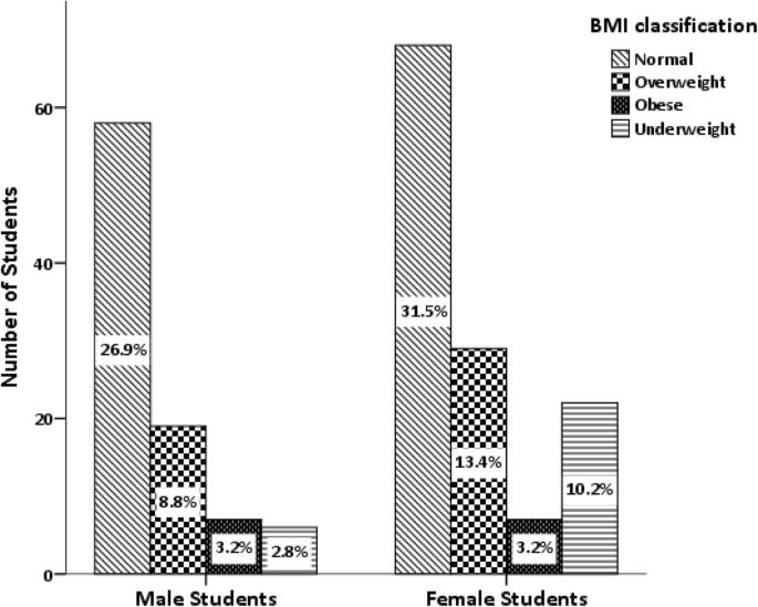 Correlation between physical activity, eating behavior and