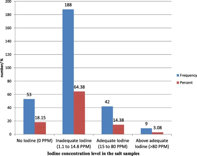 Iodine level concentration, coverage of adequately iodized salt