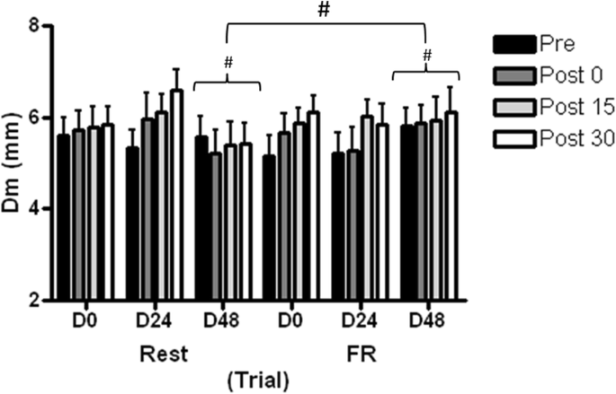 The Effect of Foam Rolling for Three Consecutive Days on
