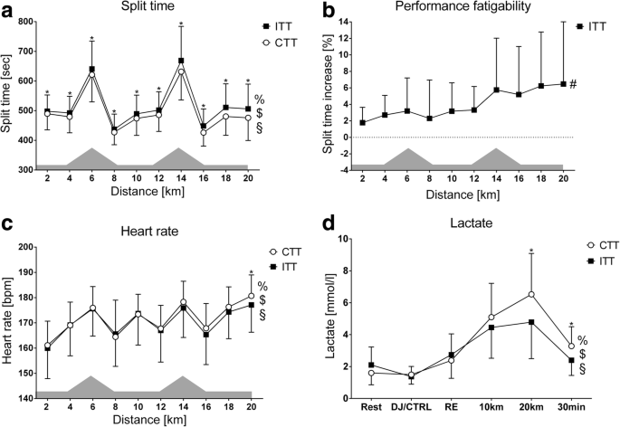 The Psychophysiological Regulation of Pacing Behaviour and