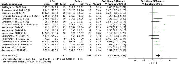 Effects of Flywheel Training on Strength-Related Variables: a Meta