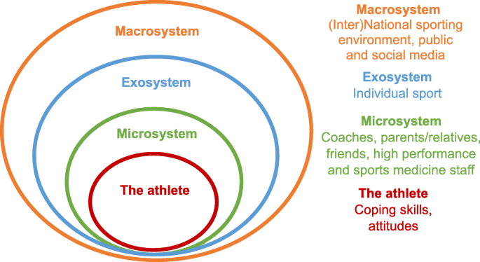 Mental Health In Elite Athletes Increased Awareness Requires An Early Intervention Framework To Respond To Athlete Needs Sports Medicine Open Full Text