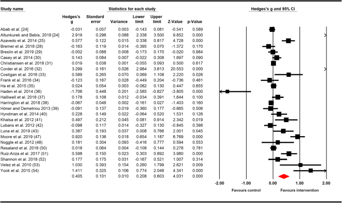 School Related Physical Activity Interventions And Mental Health Among Children A Systematic Review And Meta Analysis Sports Medicine Open Full Text