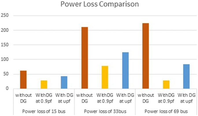 Cost–benefit analysis for optimal DG placement in distribution
