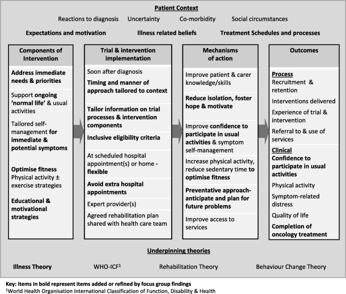 Developing an integrated rehabilitation model for thoracic