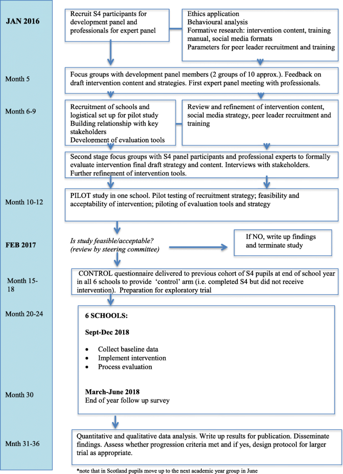 Peer-led intervention to prevent and reduce STI transmission and ...