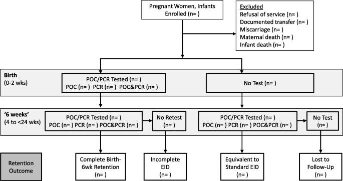 Infant HIV testing at birth using point-of-care and conventional HIV