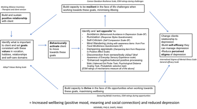 Evaluating Augmented Depression Therapy (ADepT): study protocol for