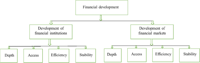 Alternative measure of financial development and investment