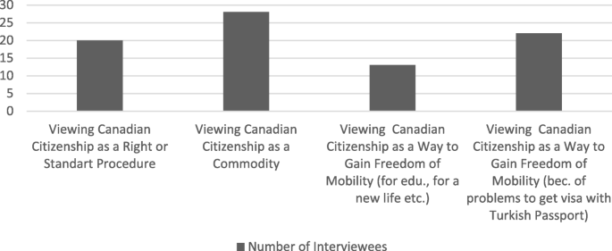 Citizenship acquisition of Turkish immigrants in Canada and Germany: a  comparative analysis | Comparative Migration Studies | Full Text