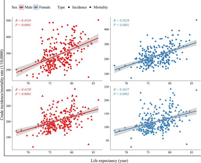 Interactions Between Life Expectancy And The Incidence And Mortality Rates Of Cancer In China A Population Based Cluster Analysis Cancer Communications Full Text