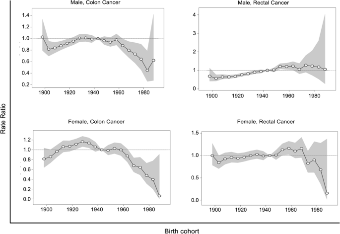 Differential Incidence Trends Of Colon And Rectal Cancers In Hong Kong An Age Period Cohort Analysis Cancer Communications Full Text