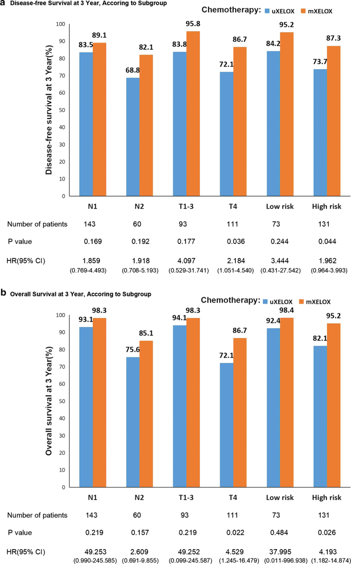 Safety And Efficacy Of A Modified Xelox Adjuvant Regimen For Patients With Operated Stage Iii Colon Cancer A Chinese Single Center Experience Cancer Communications Full Text