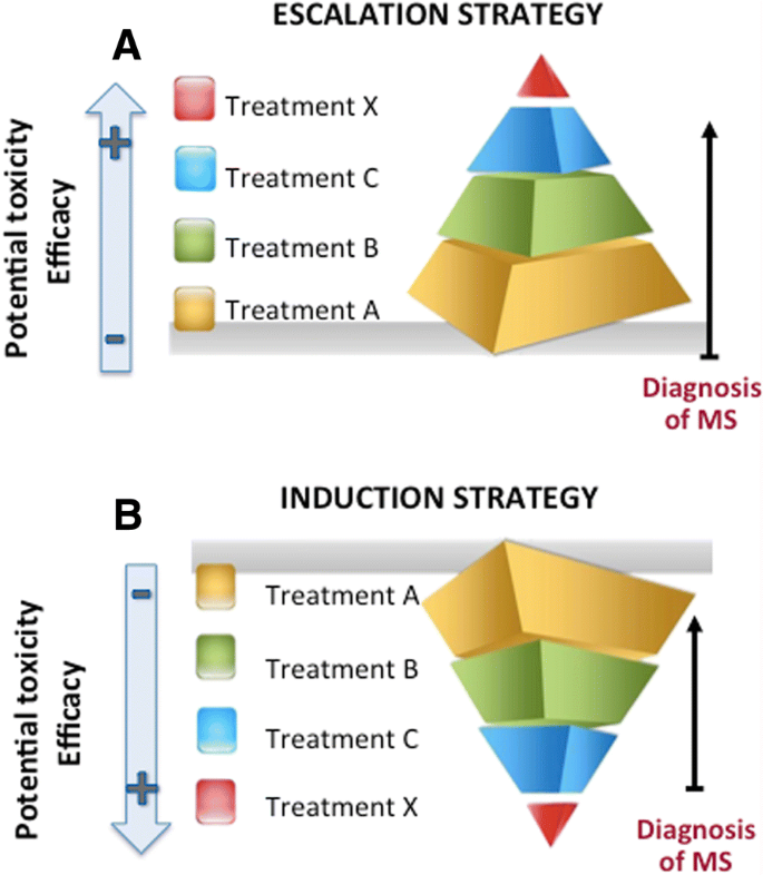 Induction treatment strategy in multiple sclerosis: a review of past