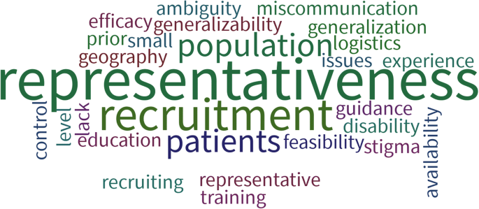 Moving patient-oriented research forward: thoughts from the