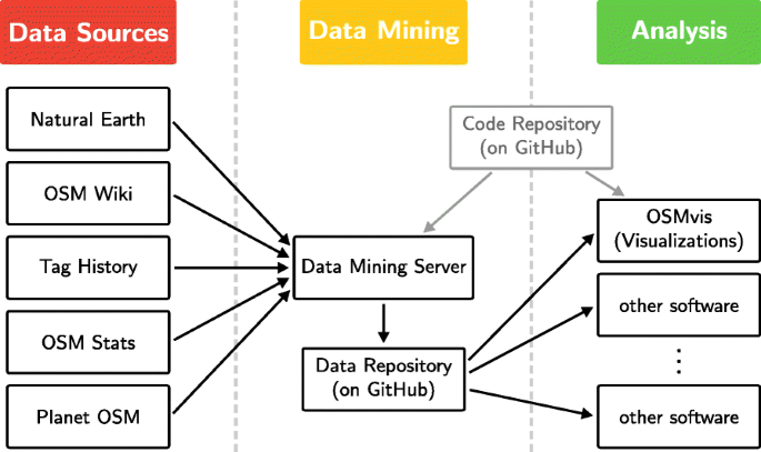 Open source data mining infrastructure for exploring and