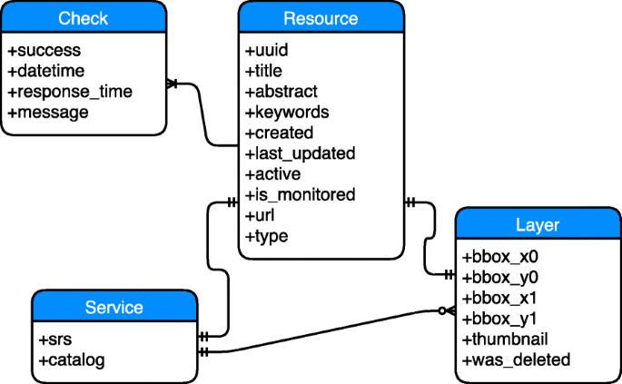 Hypermap registry: an open source, standards-based geospatial