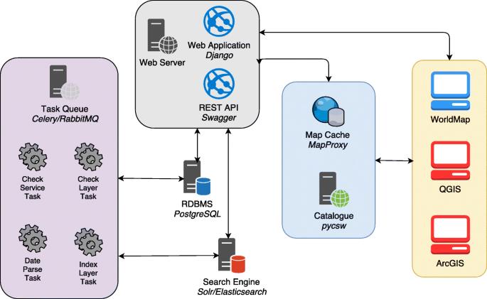 Hypermap registry: an open source, standards-based