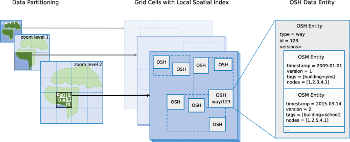OSHDB: a framework for spatio-temporal analysis of OpenStreetMap