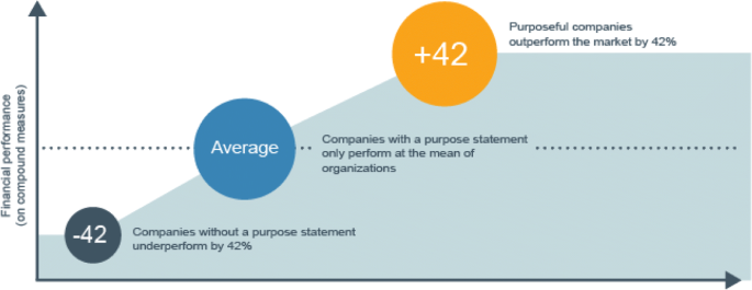 Purpose-driven leadership for sustainable business: From the
