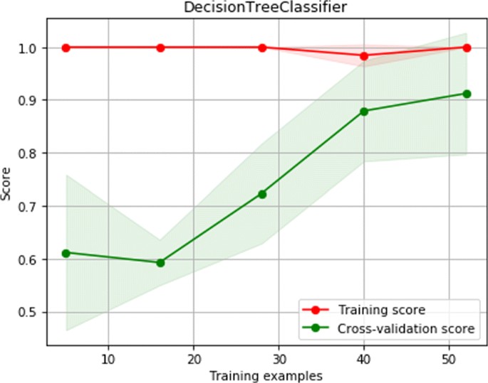 Student placement and skill ranking predictors for programming