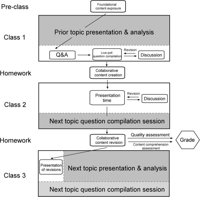 Flipping the flipped: the co-creational classroom | Research
