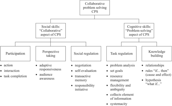Pair interactions in online assessments of collaborative problem solving:  case-based portraits | Research and Practice in Technology Enhanced  Learning | Full Text