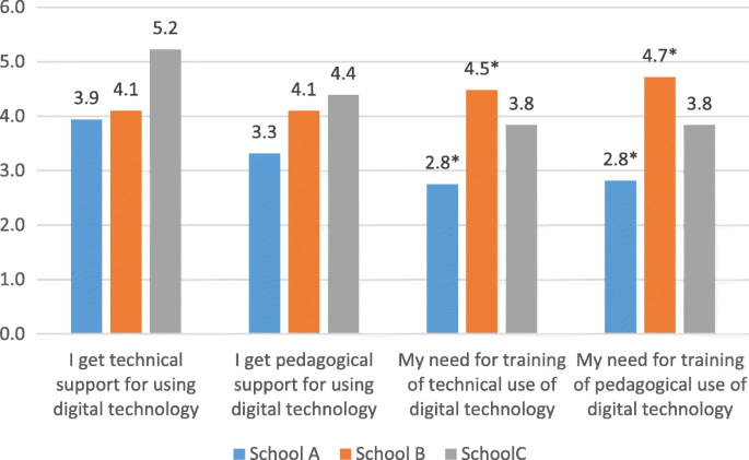 Digital technology and practices for school improvement