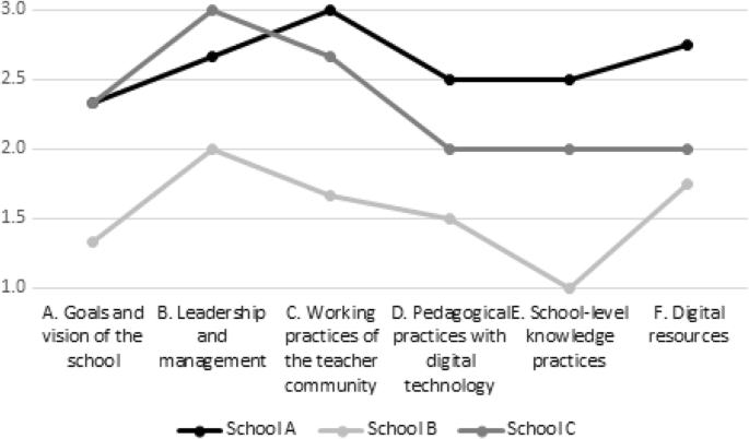 Value Added Modeling and Growth Modeling with Particular Application to Teacher and School Effectiveness