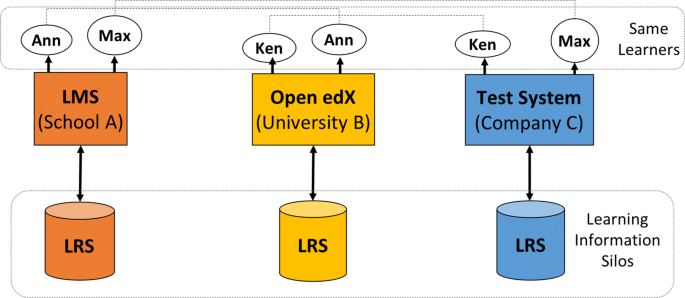 Managing lifelong learning records through blockchain