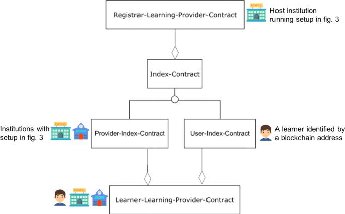 Managing Lifelong Learning Records Through Blockchain Springerlink