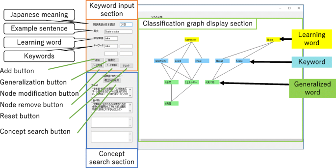 Generalization Support Environment For Understanding Ways To Use English Words Springerlink