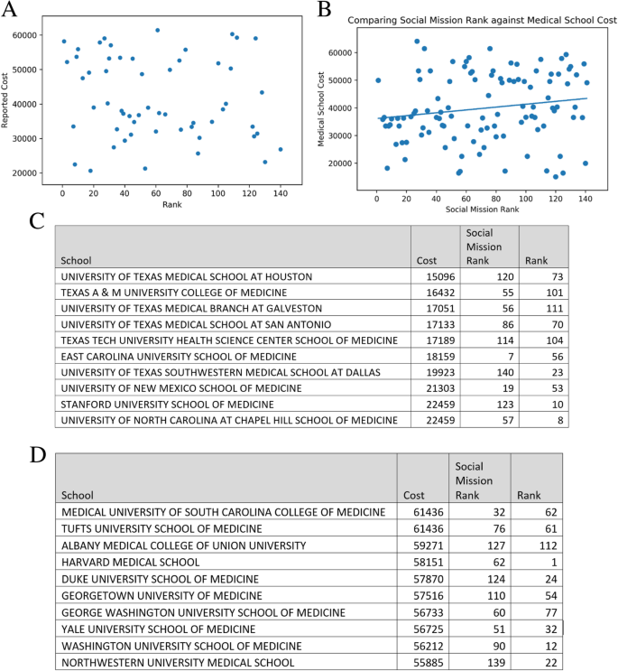Exploring relationships between medical college rankings and