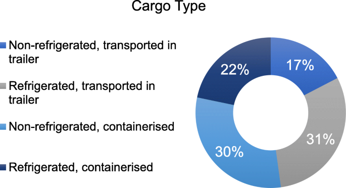Evaluating ocean carrier selection criteria: perspectives of