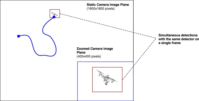 Deep learning-based strategies for the detection and tracking of